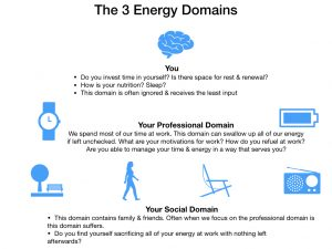 Audit Your Energy Domains For Sustainable Performance
